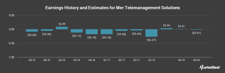 Earnings by Quarter for MER Telemanagement Solutions (NASDAQ:MTSL)