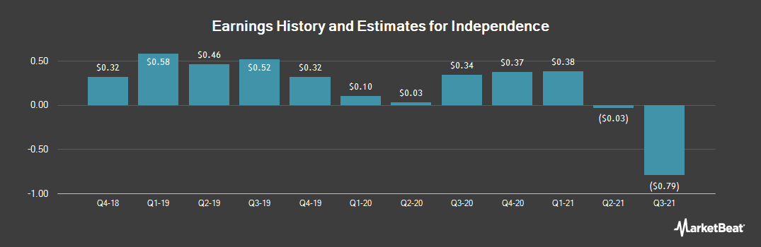 Earnings by Quarter for Independence (NYSE:IHC)