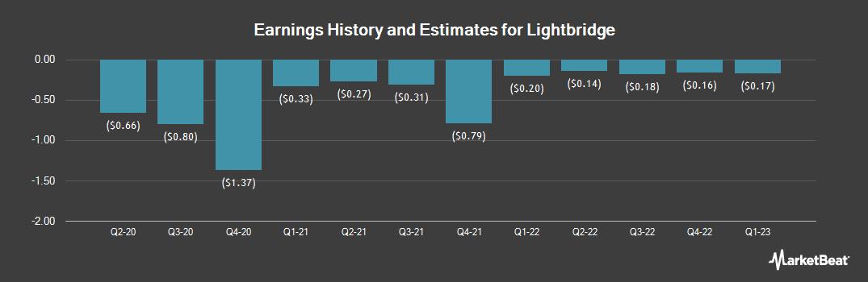 Earnings by Quarter for Lightbridge (NASDAQ:LTBR)