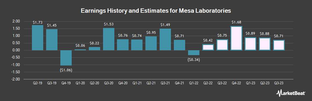 Earnings by Quarter for Mesa Laboratories (NASDAQ:MLAB)