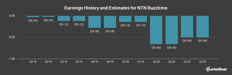Earnings by Quarter for NTN Buzztime (NYSEAMERICAN:NTN)