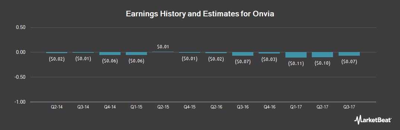 Earnings by Quarter for Onvia (NASDAQ:ONVI)