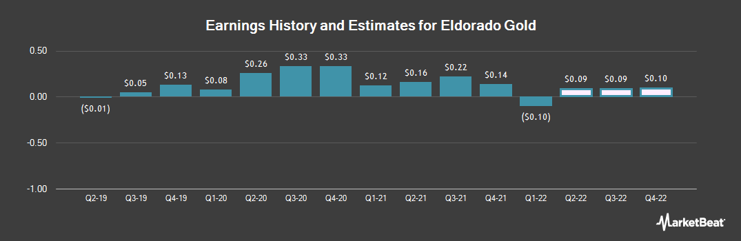 Earnings by Quarter for Eldorado Gold Corporation (NYSE:EGO)