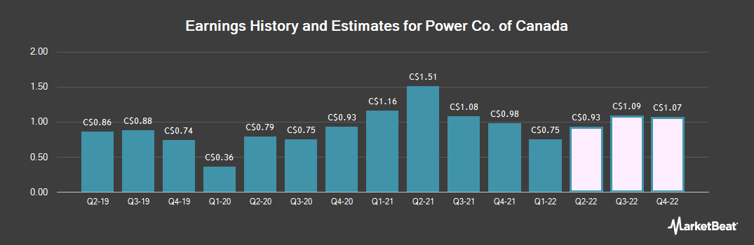 Earnings by Quarter for Power Co. of Canada (TSE:POW)