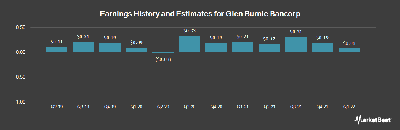 Earnings by Quarter for Glen Burnie Bancorp (NASDAQ:GLBZ)