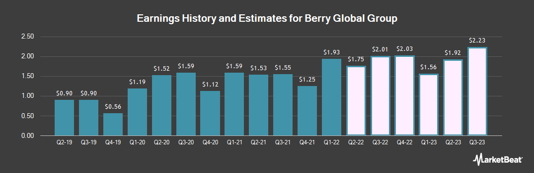 Earnings by Quarter for Berry Global Group (NYSE:BERY)