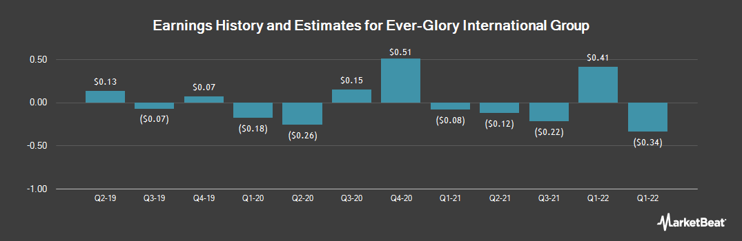 Earnings by Quarter for Ever-Glory International Group (NASDAQ:EVK)