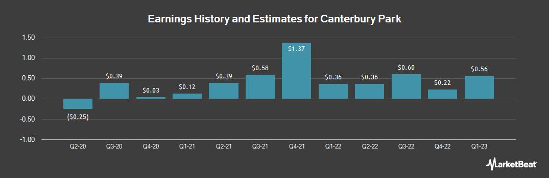 Earnings by Quarter for Canterbury Park (NASDAQ:CPHC)