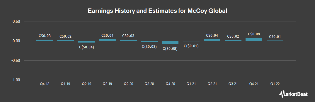 Earnings by Quarter for McCoy Global (TSE:MCB)