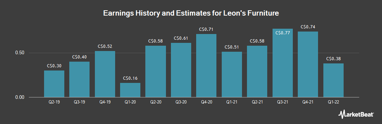 Earnings by Quarter for Leon`s (TSE:LNF)