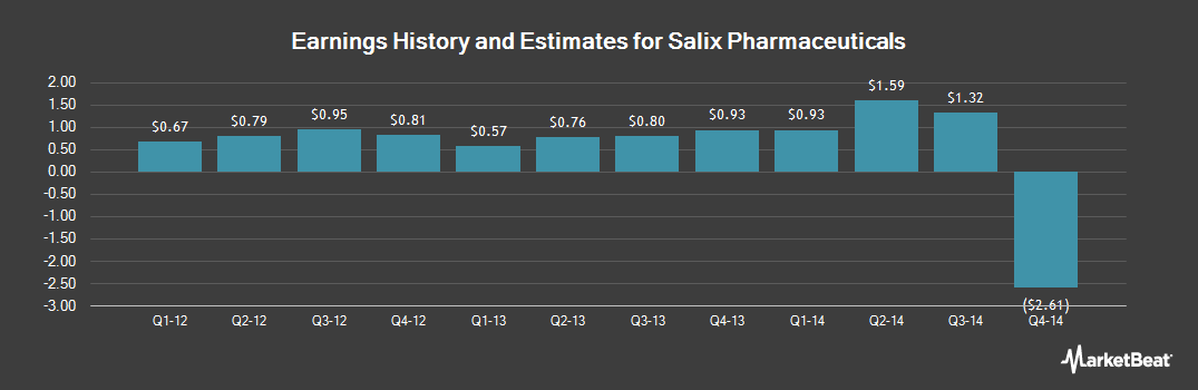 Earnings by Quarter for Salix Pharmaceuticals (NASDAQ:SLXP)