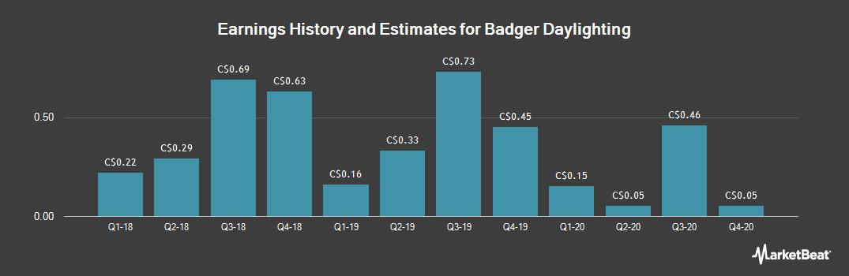 Earnings by Quarter for Badger Daylighting (TSE:BAD)