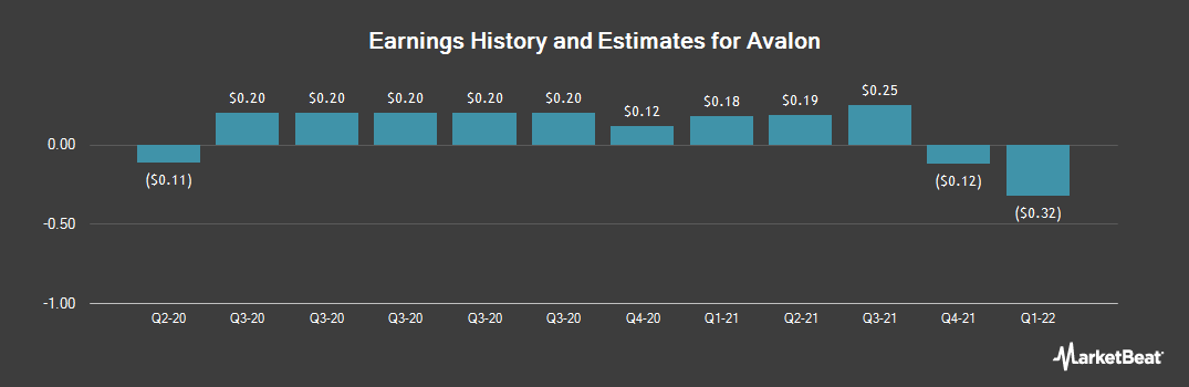 Earnings by Quarter for Avalon (NYSEAMERICAN:AWX)
