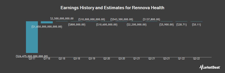 Earnings by Quarter for Rennova Health (OTCMKTS:RNVA)