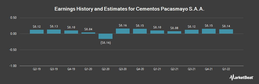 Earnings by Quarter for Cementos Pacasmayo (NYSE:CPAC)