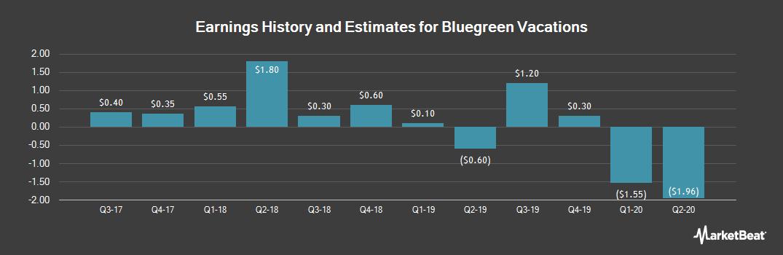 Earnings by Quarter for BBX Capital (NYSE:BBX)