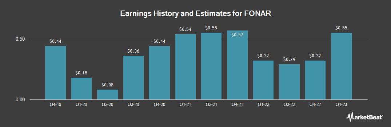 Earnings by Quarter for Fonar (NASDAQ:FONR)