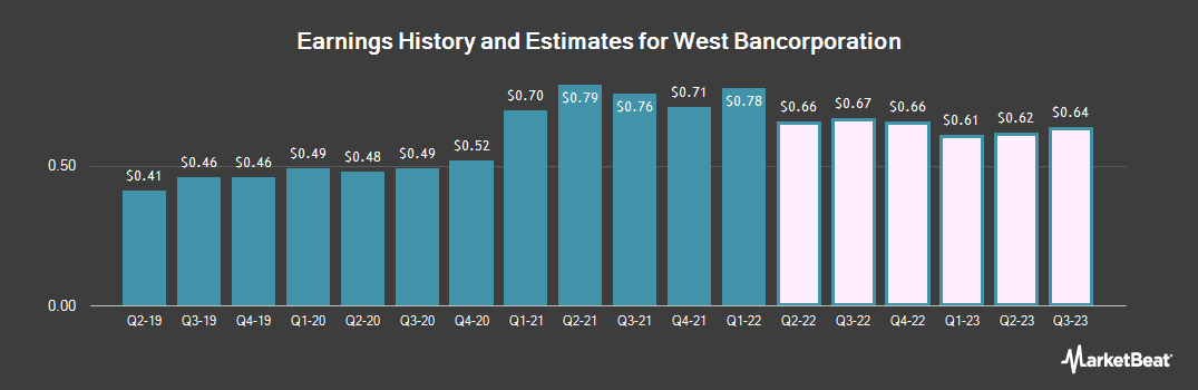 Earnings by Quarter for West Bancorporation (NASDAQ:WTBA)