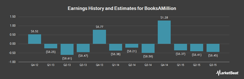 Earnings by Quarter for Books-A-Million (NASDAQ:BAMM)
