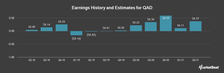 Earnings by Quarter for QAD (NASDAQ:QADA)