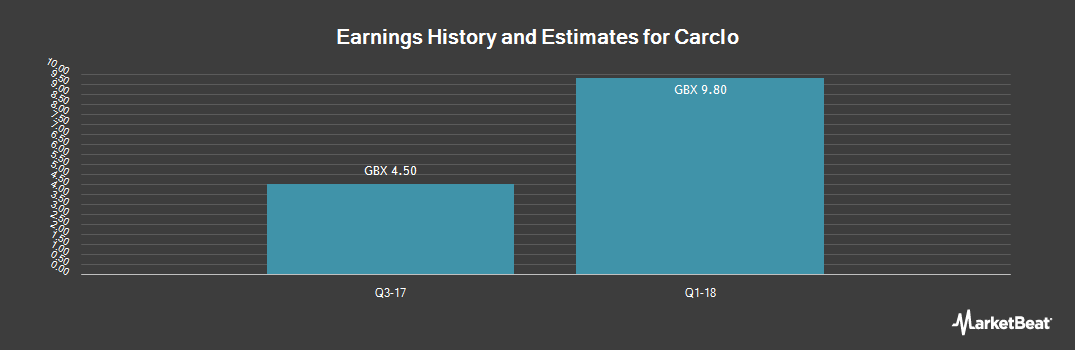 Earnings by Quarter for Carclo (LON:CAR)