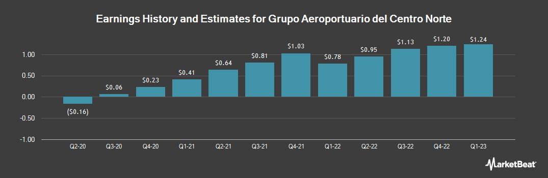 Earnings by Quarter for Grupo Aeroportuario del Centro Nort (NASDAQ:OMAB)