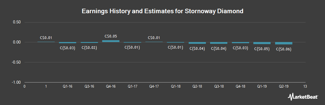 Earnings by Quarter for Stornoway Diamond (TSE:SWY)