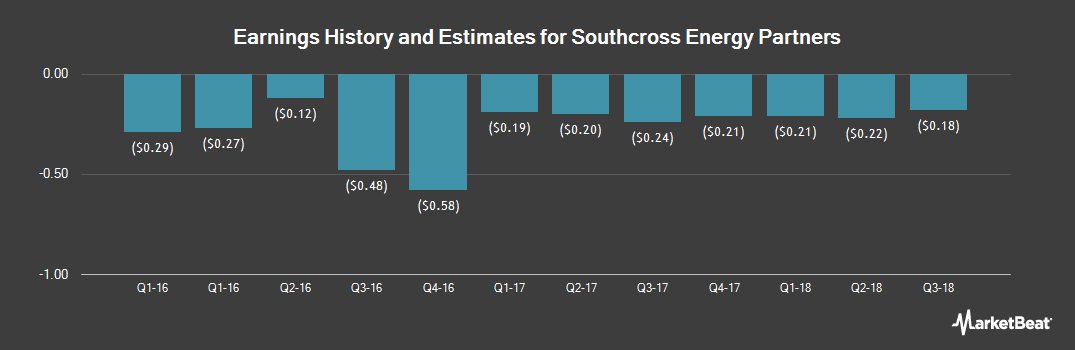 Earnings by Quarter for Southcross Energy Partners (NYSE:SXE)