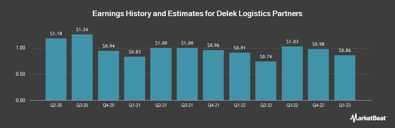 Earnings by Quarter for Delek Logistics Partners (NYSE:DKL)