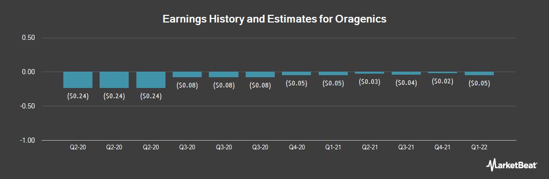 Earnings by Quarter for Oragenics (NYSEAMERICAN:OGEN)