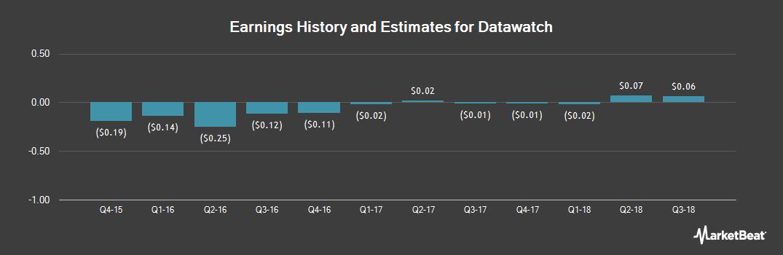 Earnings by Quarter for Datawatch (NASDAQ:DWCH)