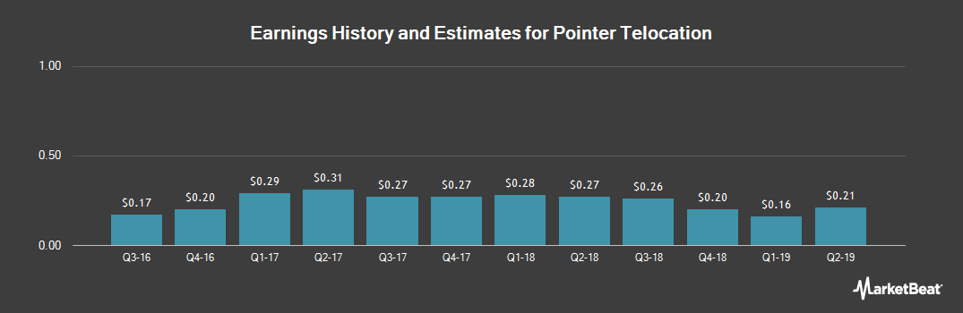 Earnings by Quarter for Pointer Telocation (NASDAQ:PNTR)
