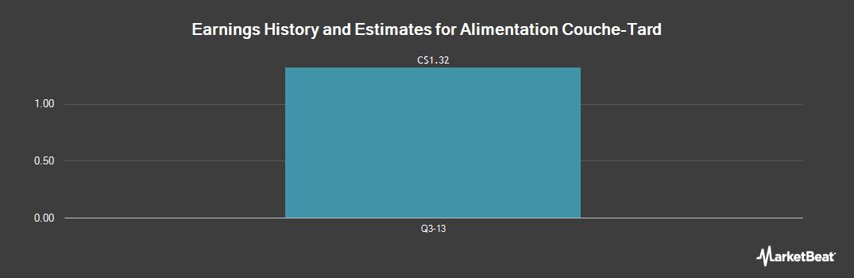 Earnings by Quarter for Alimentation Couche-Tard (TSE:ATD.B)
