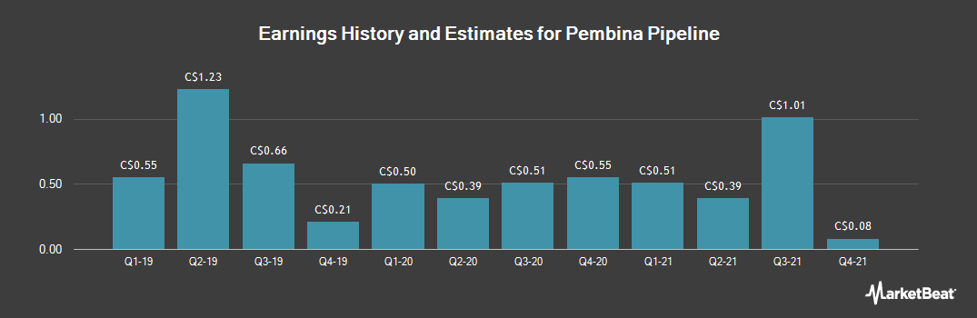 Earnings by Quarter for Pembina Pipeline (TSE:PPL)