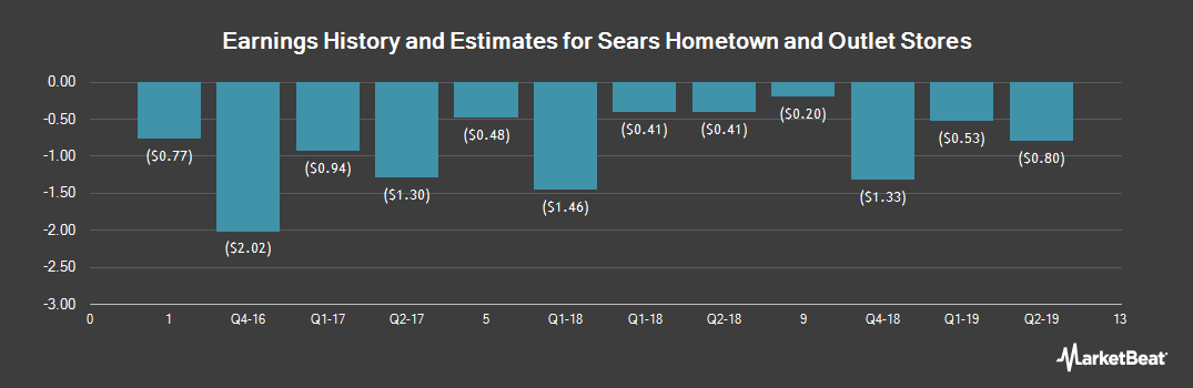 Earnings by Quarter for Sears Hometown and Outlet Stores (NASDAQ:SHOS)