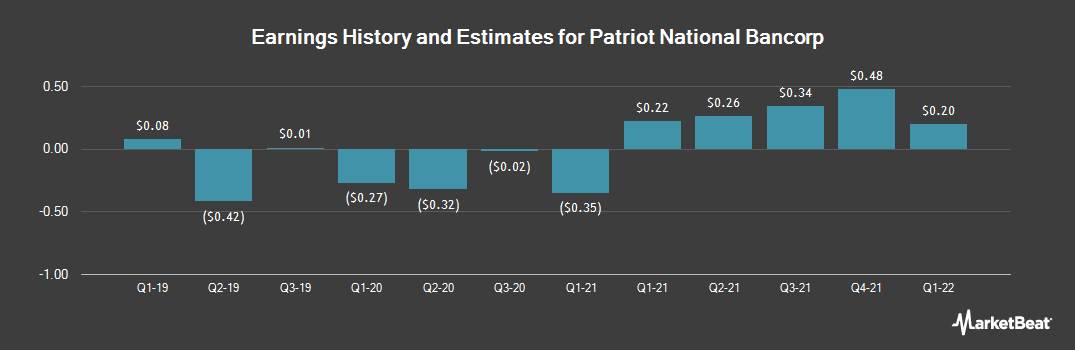 Earnings by Quarter for Patriot National Bancorp (NASDAQ:PNBK)
