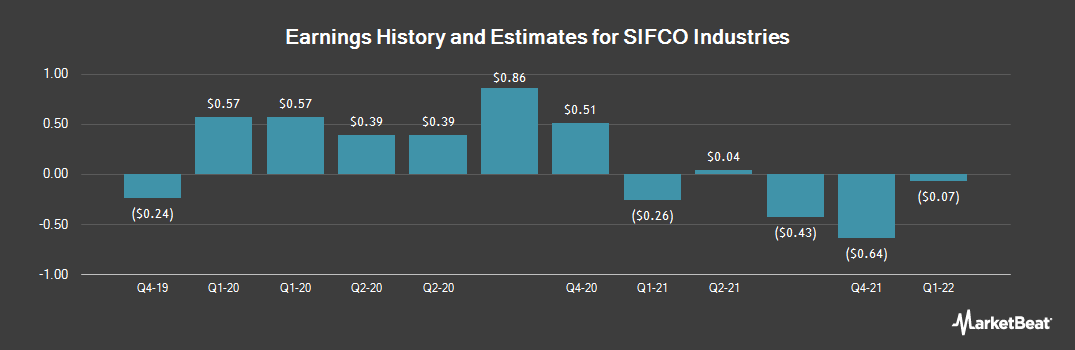 Earnings by Quarter for SIFCO Industries (NYSEAMERICAN:SIF)
