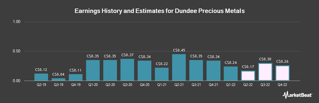 Earnings by Quarter for Dundee Precious Metals (TSE:DPM)