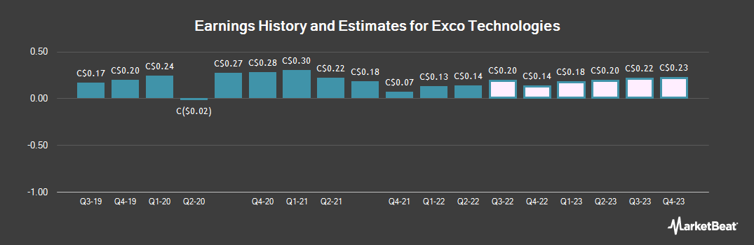 Earnings by Quarter for Exco Technologies (TSE:XTC)