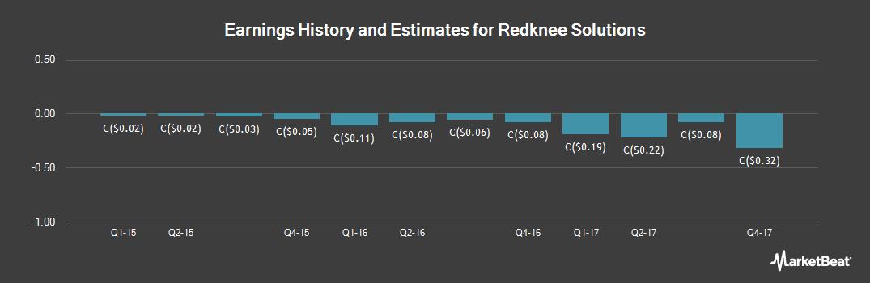 Earnings by Quarter for Redknee Solutions (TSE:RKN)
