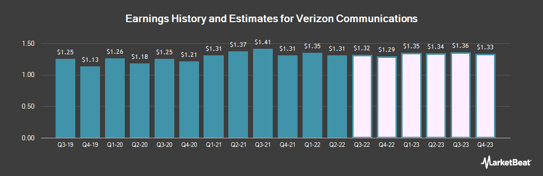 Earnings by Quarter for Verizon Communications (NYSE:VZ)