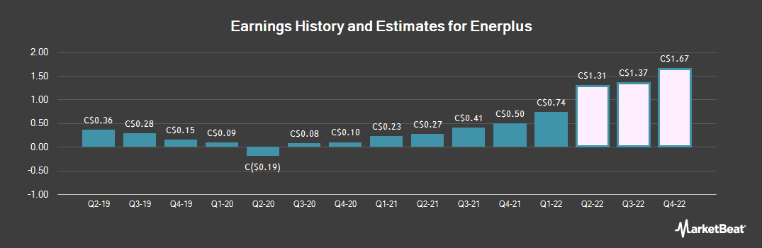 Earnings by Quarter for Enerplus (TSE:ERF)