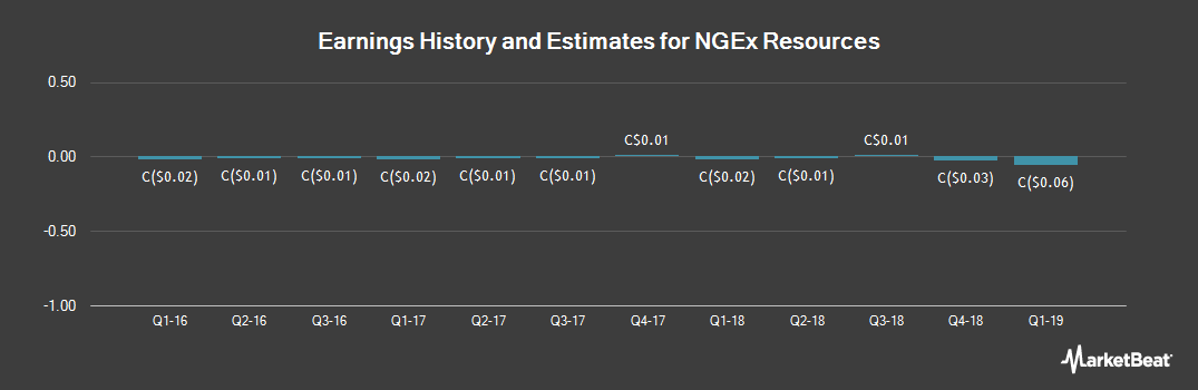 Earnings by Quarter for NGEx Resources (TSE:NGQ)