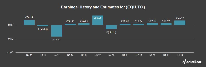 Earnings by Quarter for Equal Energy (TSE:EQU)