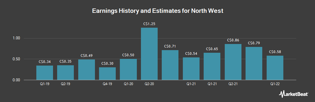 Earnings by Quarter for North West (TSE:NWC)