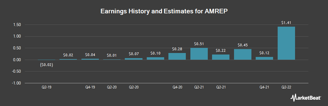 Earnings by Quarter for Amrep (NYSE:AXR)