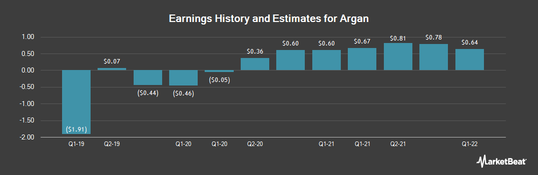 Earnings by Quarter for Argan (NYSE:AGX)