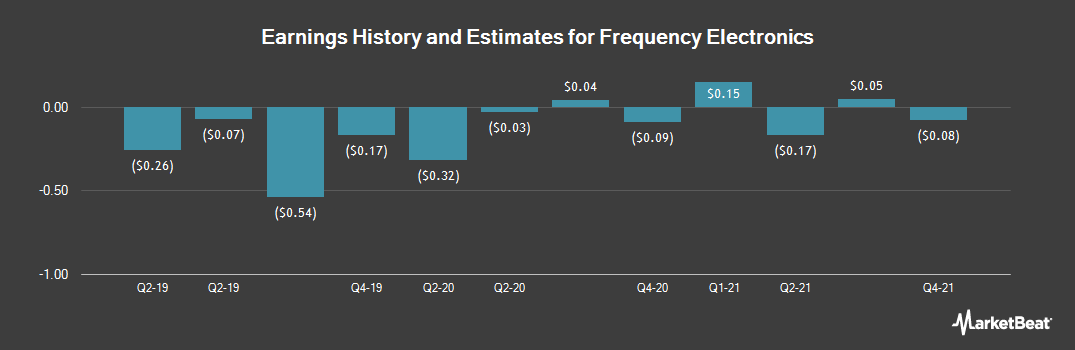 Earnings by Quarter for Frequency Electronics (NASDAQ:FEIM)