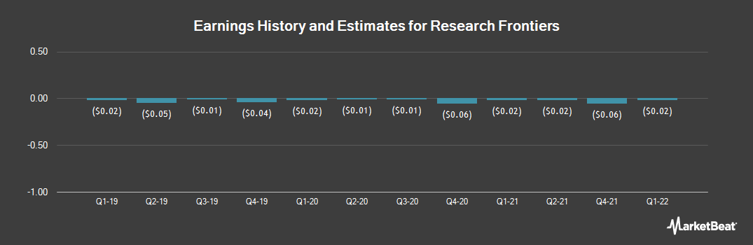 Earnings by Quarter for Research Frontiers (NASDAQ:REFR)