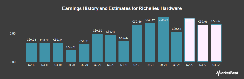 Earnings by Quarter for Richelieu Hardware (TSE:RCH)